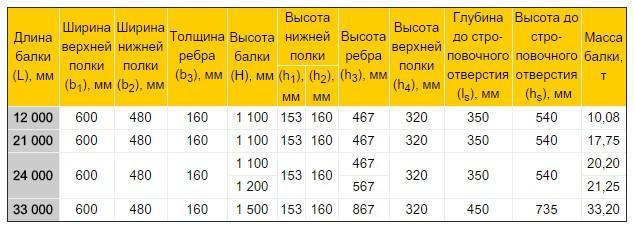 мостовые балки параметры таблица