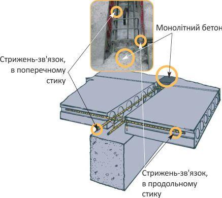 Шарнірний вузол з'єднання колони з балкою