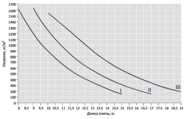 Пустотная плита ПК 400 мм кривые нагрузок график