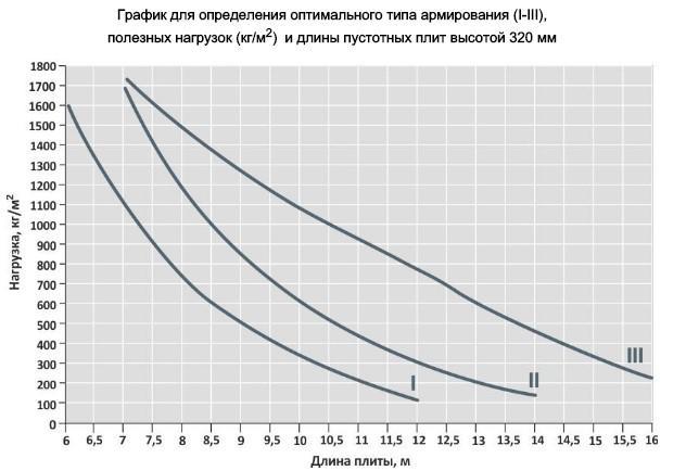 график для определения оптимального типа армирования полезных нагрузок