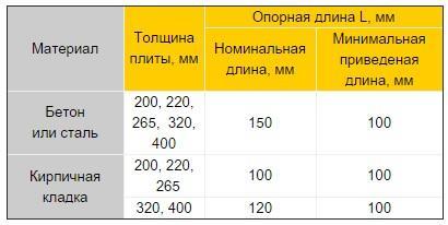 параметры плит перекрытия таблица пустотные плиты