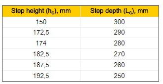Possible variants of step sizes, Stair elements