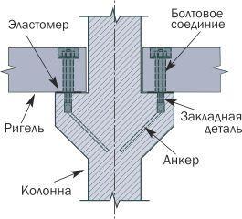 Шарнирный узел соединения колонны с балкой