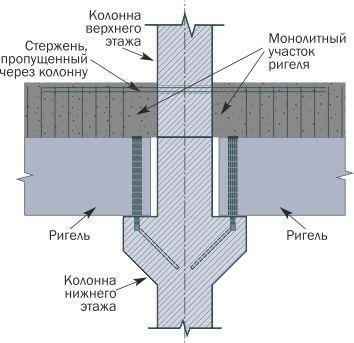 Шарнирный узел с жестким диском перекрытия соединения колонны с балкой