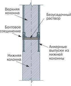 Соединения элементов колонны между собой схема фото