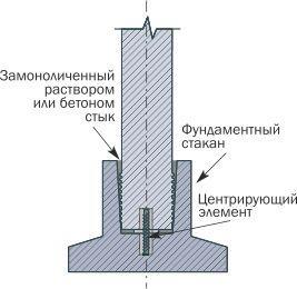 Крепление железобетонных колонн с фундаментным стаканом типа Ф (с подошвой)