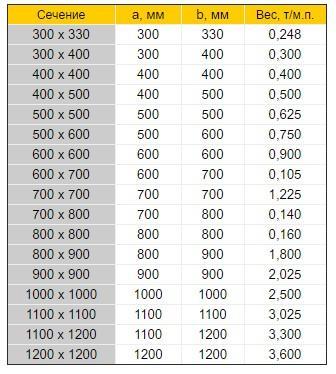 Колонны таблица размеров