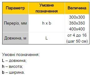Сваи таблица