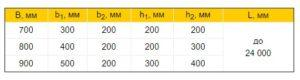 Балки T-образного сечения таблица размеров