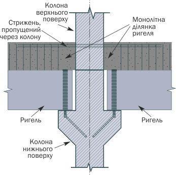 Колони схема