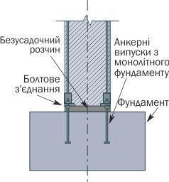 Колони схема крыплення