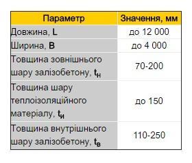 Стінові та цокольні панелі таблиця параметрів