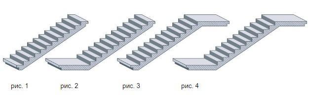 варіанти виконання сходів, сходові елементи