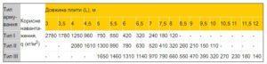 Пустотна плита ПК 220 мм таблиця