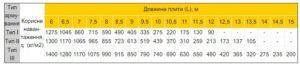Пустотна плита ПК 265 мм таблиця