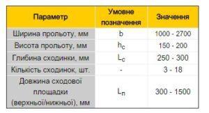 Сходові елементи таблиця