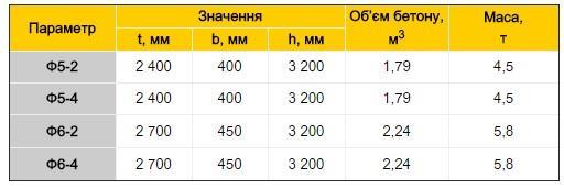 Фундамети опор ЛЕП таблиця