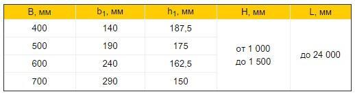 Балки двотаврового перерізу таблиця розмірів