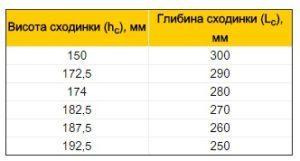 Сходові елементи таблиця параметри