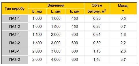 Анкерні плити таблиця даних