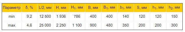 Двоскатні балки двотаврового перерізу таблиця розмірів