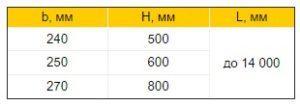 Прогони залізобетонні таблиця розмірів