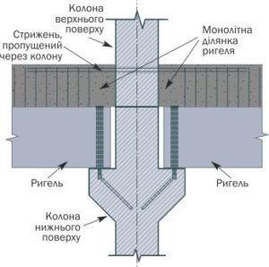 Шарнірний вузол з жорстким перекриттям з'єднання колони з балкою