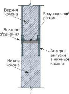 залізобетонна конструкція