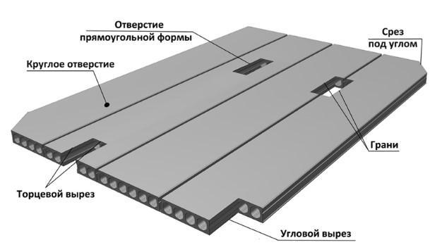 Производство пустотных плит с технологическими отверстиями схема