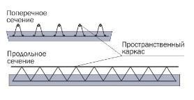 Несъемная опалубка «Обербетон» схема