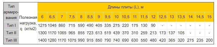пустотная плита тип армирования таблица характеристики