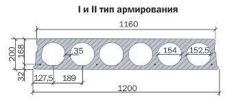 Пустотная плита ПК 200 мм схема