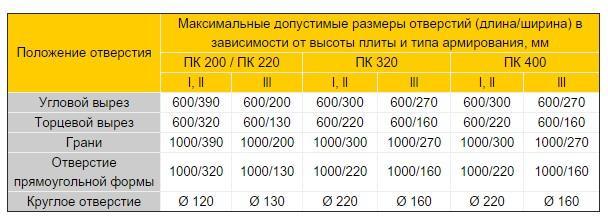 пустотные плиы с технологическими отверстиями таблица характеристики