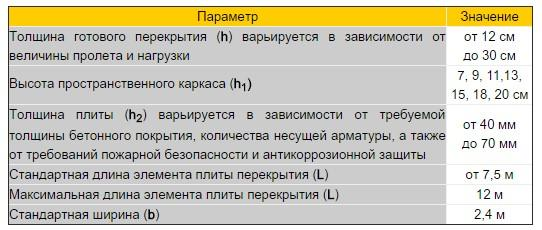 Несъемная опалубка «Обербетон» таблица описание
