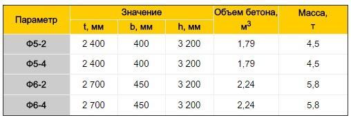 фундамент опор ЛЭП параметры таблица