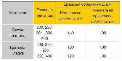 довжина обпирання плит таблиця