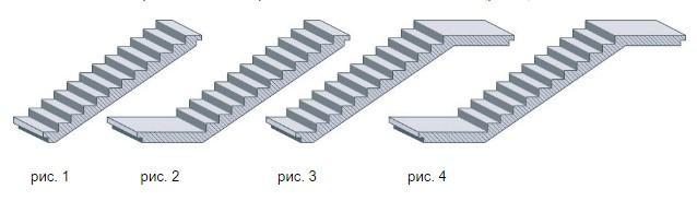 виды лестниц, лестничные элементы