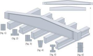 Types of prestressed beams and their application area