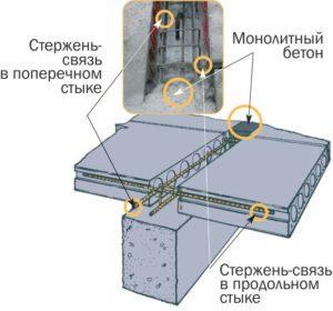 Узлы опирания пустотной плиты на балки фото схема Проектное бюро