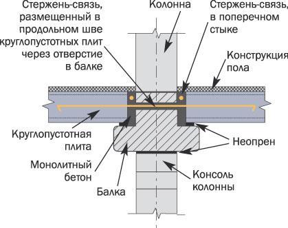 Узлы опирания пустотной плиты на балки схема