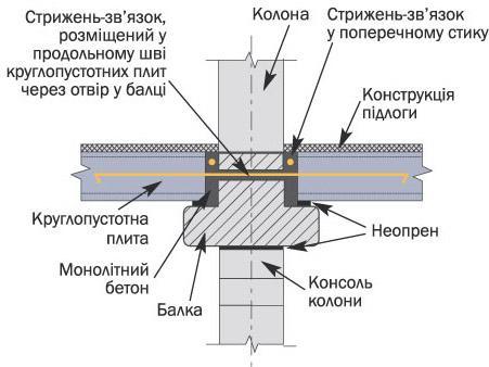 Вузли обпирання пустотних плит на балку схема