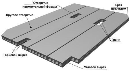 производство пустотных плит перекрытия