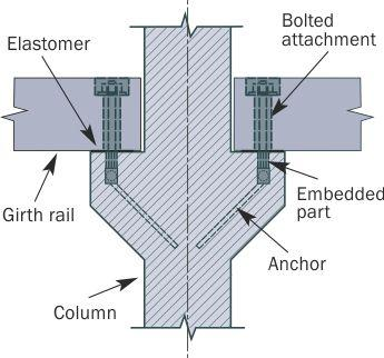 Flexible joint connection of beam and column