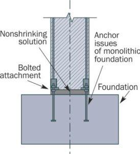 """Fixing concrete columns by connecting embedded parts of columns (""""shoes"""") with foundation anchor bolts"""