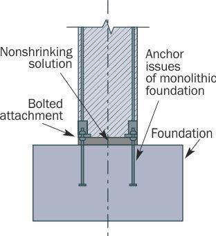 "Fixing concrete columns by connecting embedded parts of columns (""shoes"") with foundation anchor bolts"