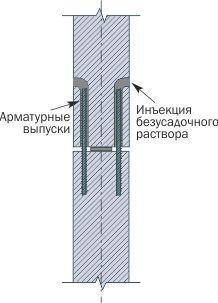 Соединения элементов колонны между собой путем пропуска через каналы выпусков арматуры