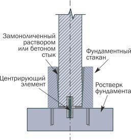 Крепление железобетонных колонн с фундаментным стаканом типа 1Ф