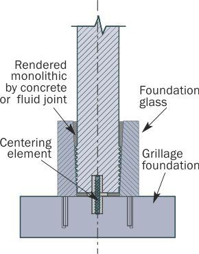 Fixing of concrete columns with base glass of type 1F (with armature releases)