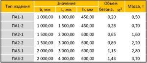 анкерные плиты таблица параметры